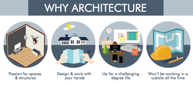 Architecture Why Study Architecture