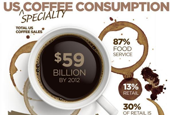 coffee infographic3