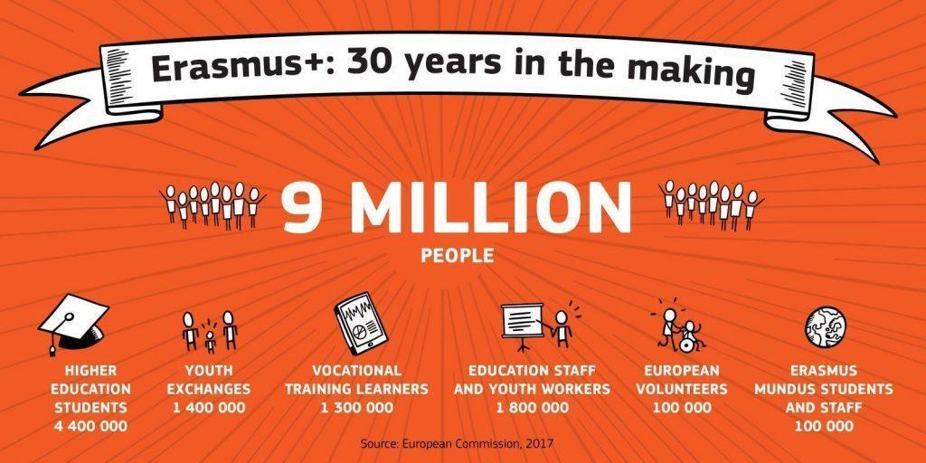 erasmus infographics 9 million