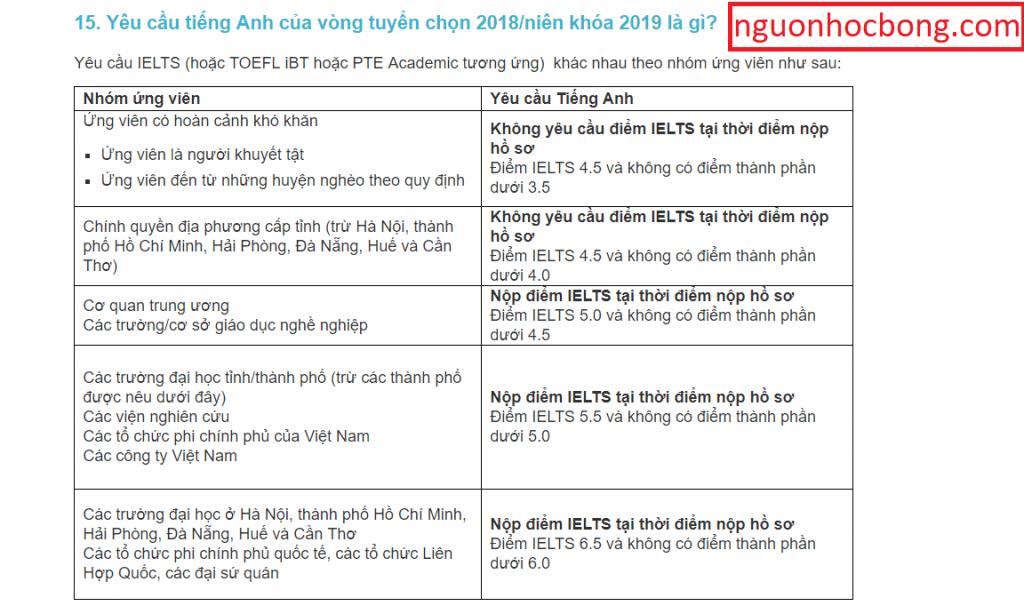huong dan xin hoc bong chinh phu uc aas