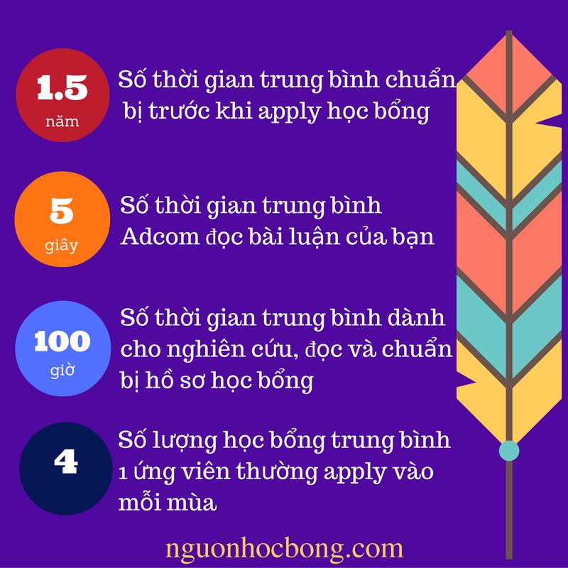san-hoc-bong-du-hoc-2017
