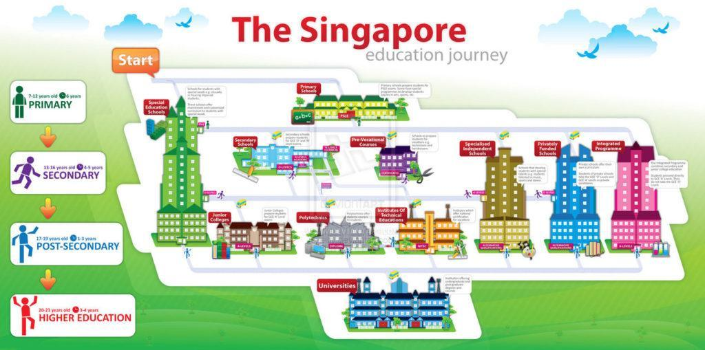 singapore_education_journey_by_elliv-d3fpkvu