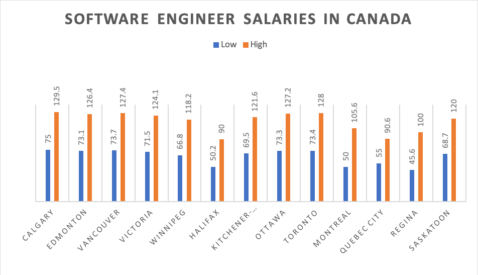 software engineer salaries in canada